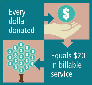 Every dollar donated equals $20 in billable service