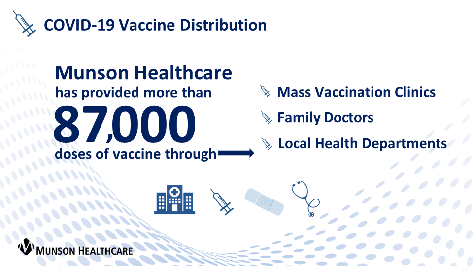 Munson Healthcare has distributed more than 50,000 COVID-19 vaccines