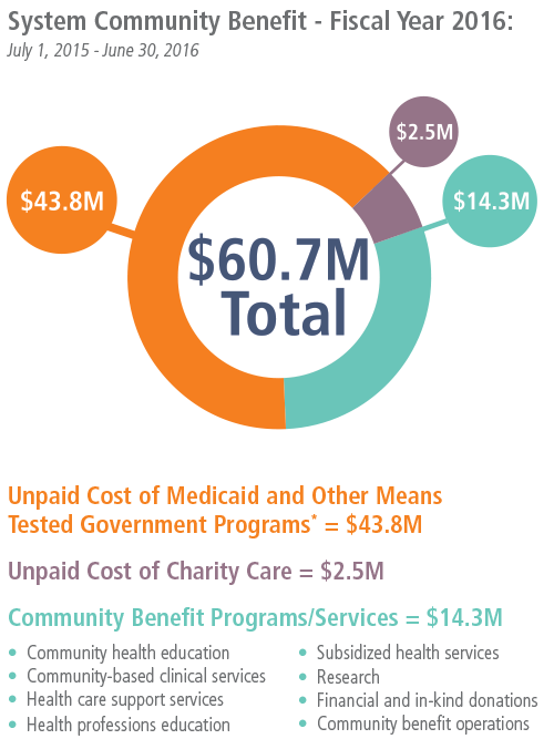 $60.7 million total financial support to our communities